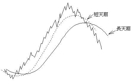 長天期與短天期的移動平均線