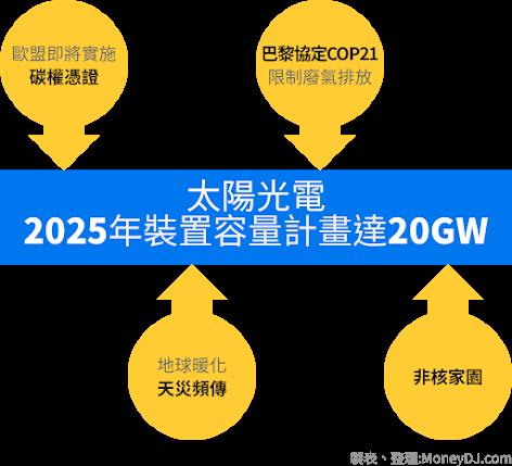 太陽能發電,廢太陽能板,太陽能板回收,太陽能模組,太陽能電廠,循環經濟
