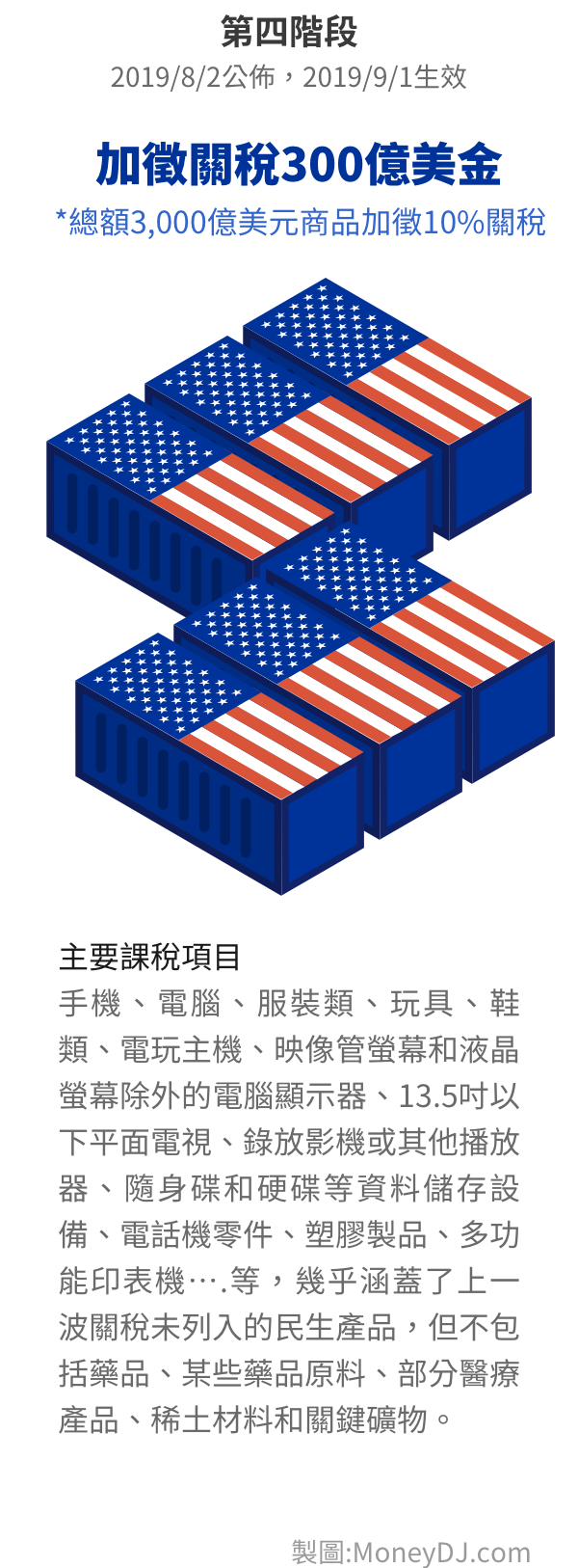 中美貿易,關稅