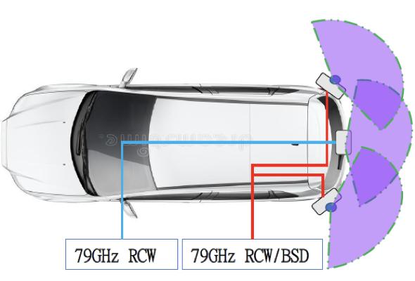 車用電子,ADAS,毫米波雷達