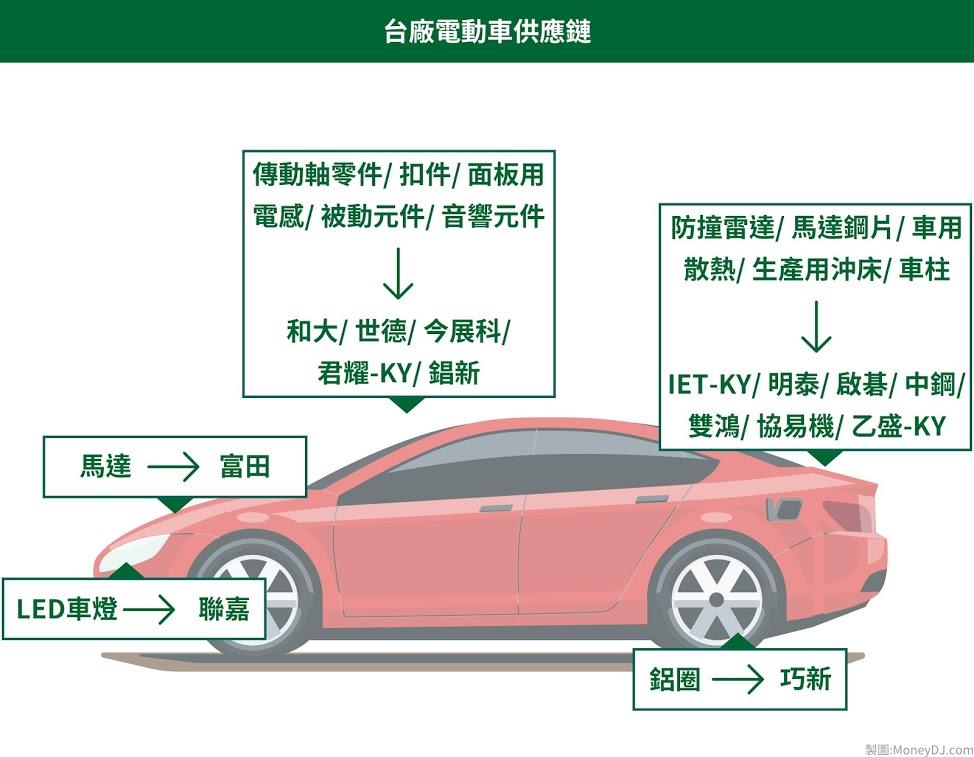 電動車,汽車製造,車用電子,電池樁