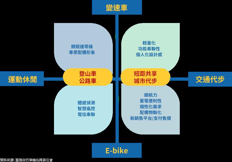 電動自行車, E-Bike, 產業