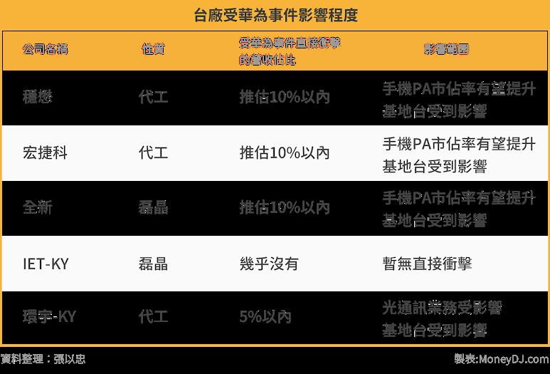 半導體,三五族,RF元件,穩懋,宏捷科,全新,IET-KY,環宇-KY