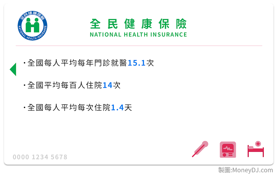 全民健保,新藥,醫療保健,醫療器材,醫院,診所,醫學中心,地區醫院,醫療檢查,保費,社會福利
