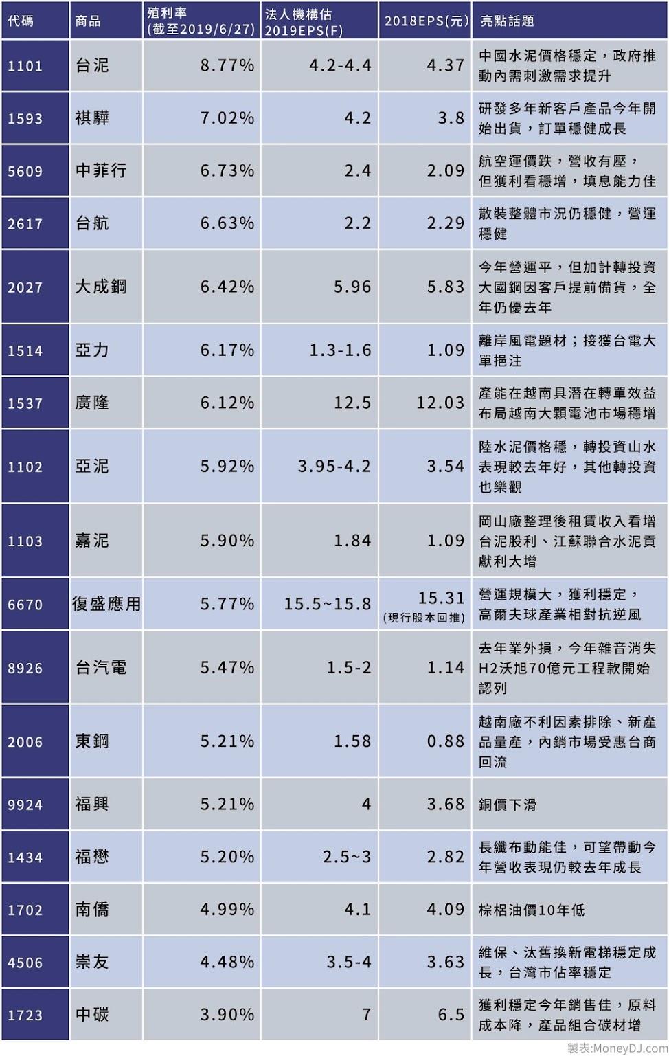 高殖利率,水泥,鋼鐵,金融,電子