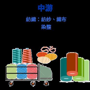 紡織,製鞋,運動品牌,代工,成衣代工,織布,染整,紗絲廠,化學纖維,棉紡,越南,TPP,中美貿易戰,聚陽,儒鴻,遠東新,寶成,豐泰