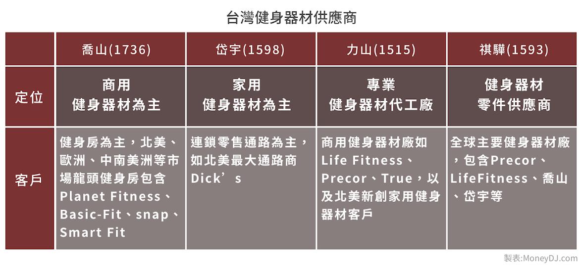 健身,喬山,力山,岱宇,祺驊,健身,Peloton,獨角獸,Planet Fitnees,平價健身