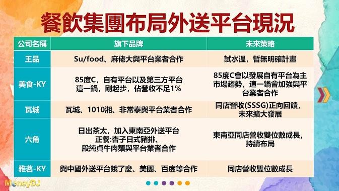 foodpanda,Uber Eats,外送,餐飲,王品,美食-KY,瓦城,六角,雅茗-KY,飲料