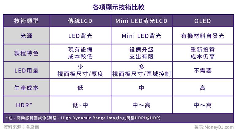 Mini LED,Micro LED,晶電,晶元光電,友達,群創,鴻海,光鋐,榮創 ,隆達,LED,顯示屏,背光,巨量轉移,錸寶,錼創,照明,面板,面板零組件,顯示屏