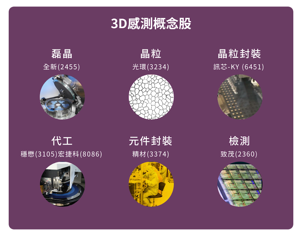 ToF,3D感測,結構光,智慧型手機,鏡頭,VCSEL,穩懋,宏捷科,全新,訊芯-KY,光環,精材,致茂,蘋果,AR,多鏡頭