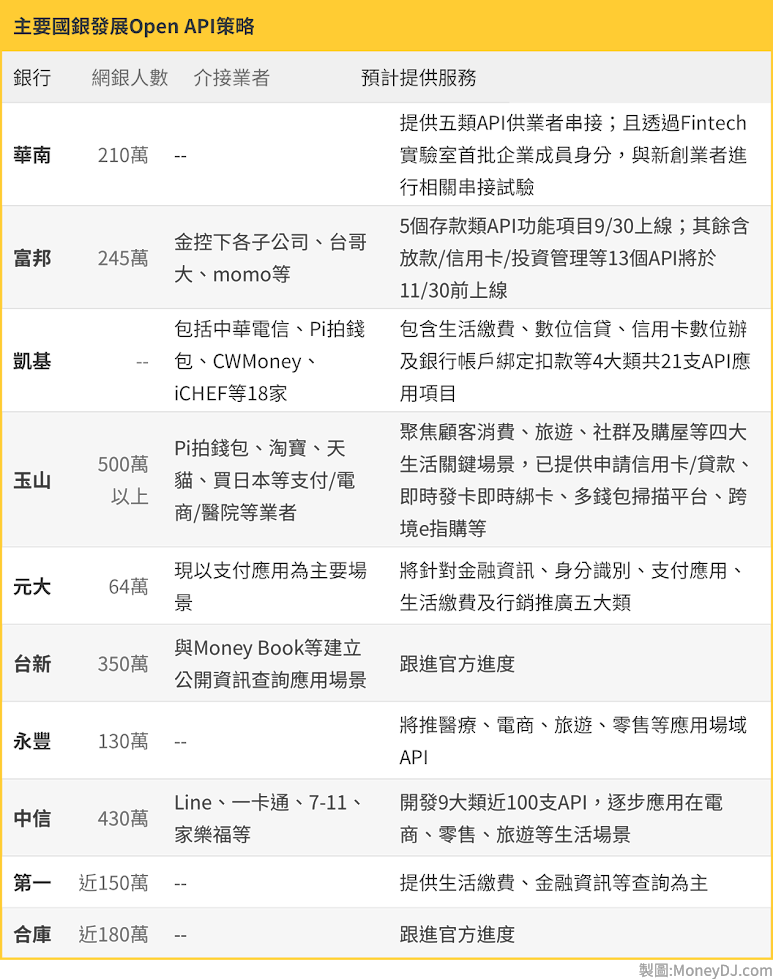 Open Banking, 開放銀行, 銀行, 凱基銀, 永豐銀, 台新銀, 財經公司, IBM, 林昆正, 林國良, 周郭傑, 吳建宏, 孫一仕