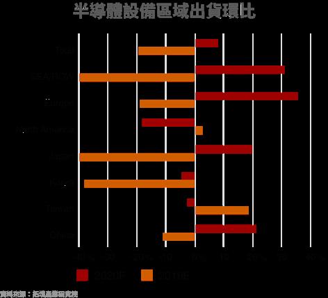 台積電,先進製程,矽晶圓,設備廠,再生晶圓,中砂,昇陽半,台勝科,宜特,閎康,勝一,家登,帆宣,環球晶,合晶