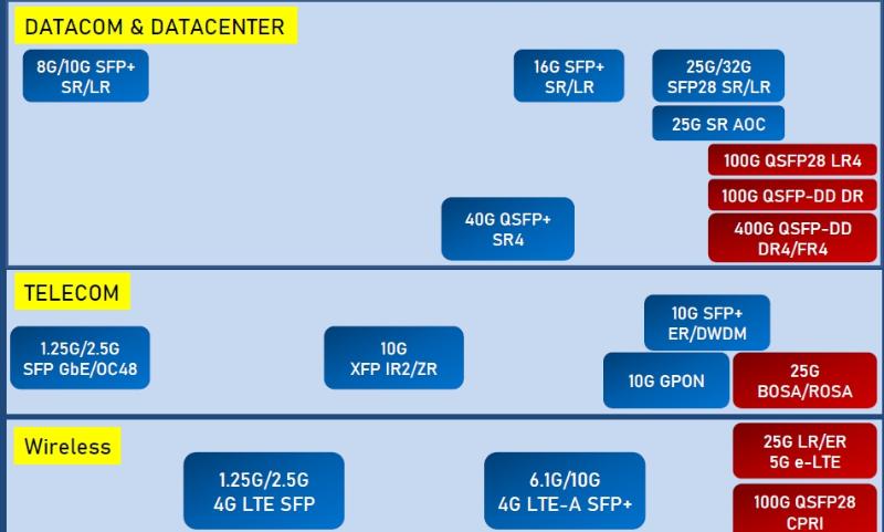 光通訊,5G,基地台,代工,光模組,光纖,毫米波,光環,統新,聯亞,眾達-KY,上詮,台通,華星光