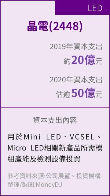 台積電,半導體,資本支出,PCB,砷化鎵,面板,自動化,晶電,正隆,超眾,散熱,新日興,摺疊機,VCSEL,mini LED