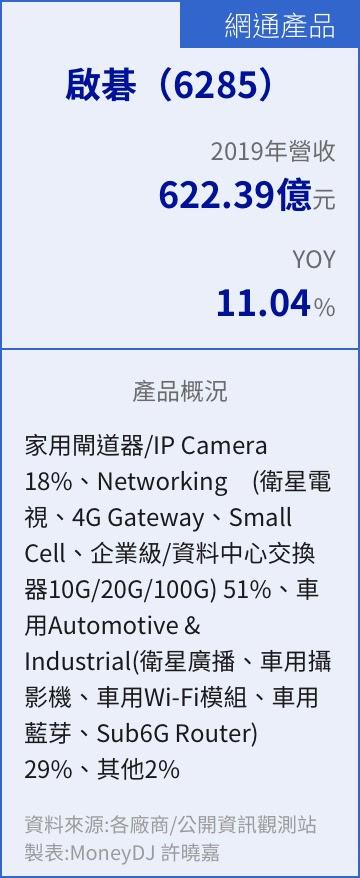 網路通訊,網通,基地台,小型基地台,路由器,5G,Wi-Fi 6,無線網路,有線網路,交換器,接取設備,基地台設備,網通設備,5G設備,行動通訊