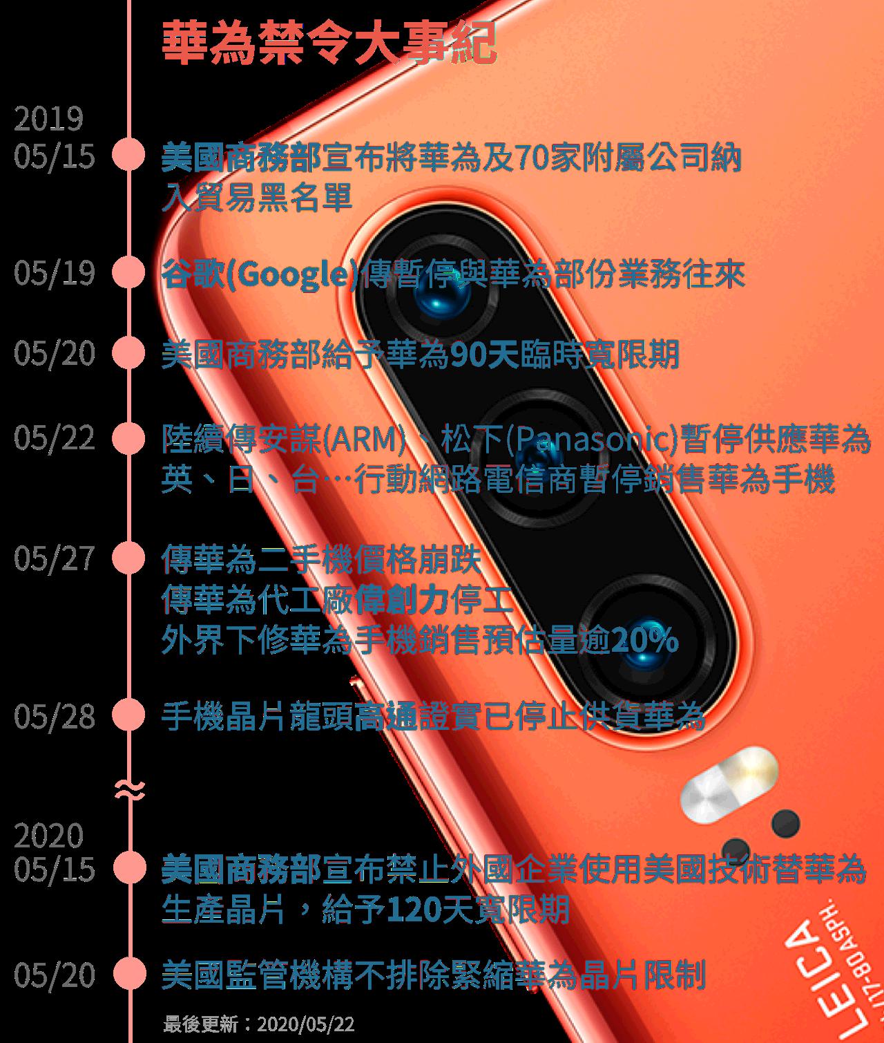 半導體,晶圓代工,IC封測,IC設計,PCB,砷化鎵,華為禁令,華為海思,台積電,聯發科,南電,穩懋,京元電,EAR出口管制