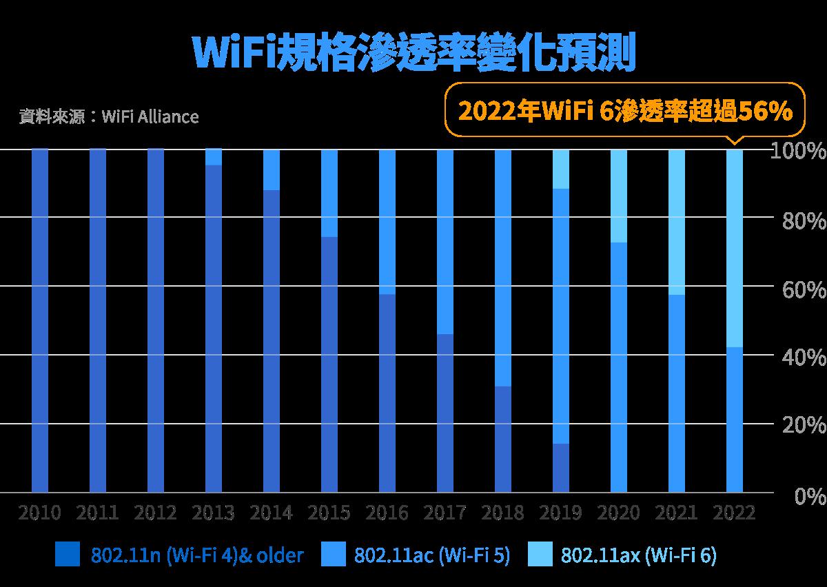 5G,WiFi 6,網通,伺服器,資料中心,HPC,邊緣運算,自駕車,電動車,充電樁,汽車零組件,半導體,IC設計,晶圓代工,第三代半導體,台積電,資本支出,先進製程,半導體設備