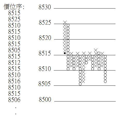 盤中價位圈叉圖畫例