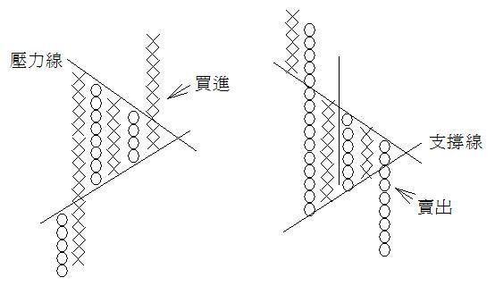 OX圖三角旗型