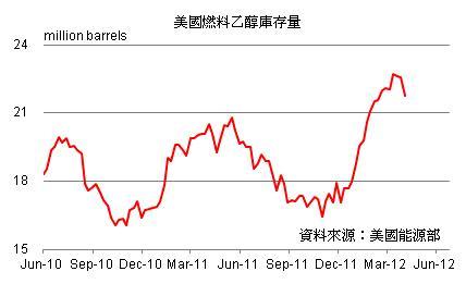 CBOT农产品小涨小跌 上週乙醇产量增加