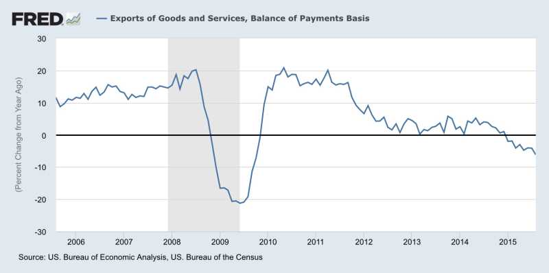 一圖秒懂:強勢美元令美國出口年減幅創09年新高