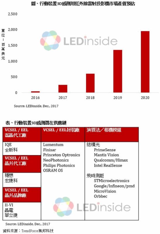 3D感测红外线雷射投影机2020年产值估逾19亿美元