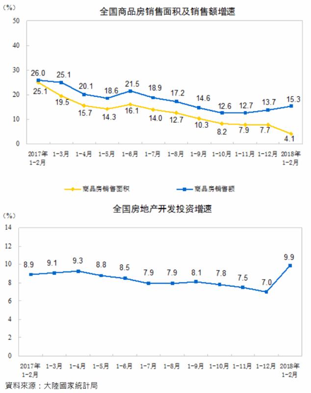 陸前2月商品房銷售額年增15.3%,增速連三月上升