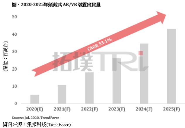 研調:全球AR/VR裝置2020-2025年出貨量CAGR估逾50%