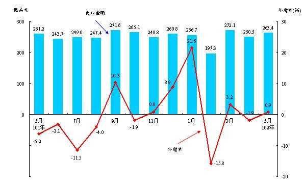 5月出口转微幅正成长0.9%,但进口连二月衰退