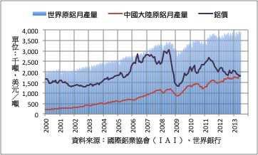 大陆加快推动铝行业结构调整和转型升级