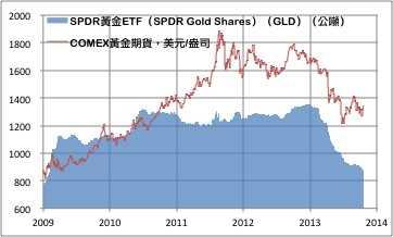 ETFS:Q3黄金ETF持续流出 白银ETF增加