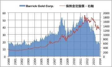 每盎司黃金價格