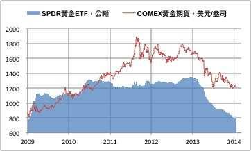 ETF减少 COMEX黄金期货下跌0.3%