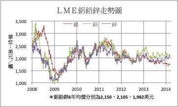 担忧大陆经济 LME铜价大跌近4%