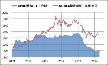 ETF减 COMEX黄金下跌0.4% LME休市