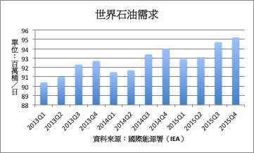 IEA:Q2原油需求增长创两年半新低