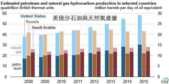 EIA:2015年美国蝉联全球最大的油气生产国