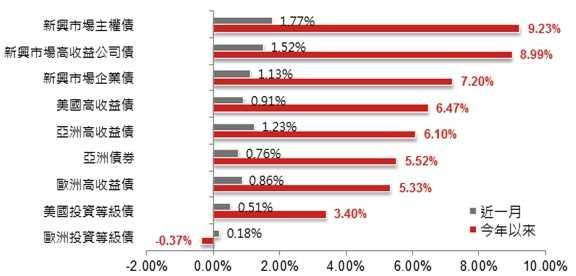 《Fund投資》三大優勢支撐  續看好新興市場債
