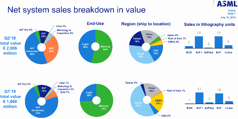 晶片設備商ASML Q2財報讚,中國銷售佔比降、台灣升