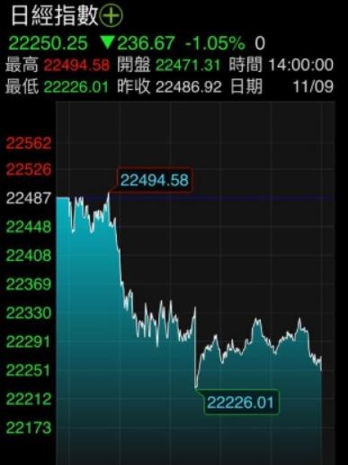 《日股》日經挫1%、週線連2揚;Harmonic/Nikon暴跌