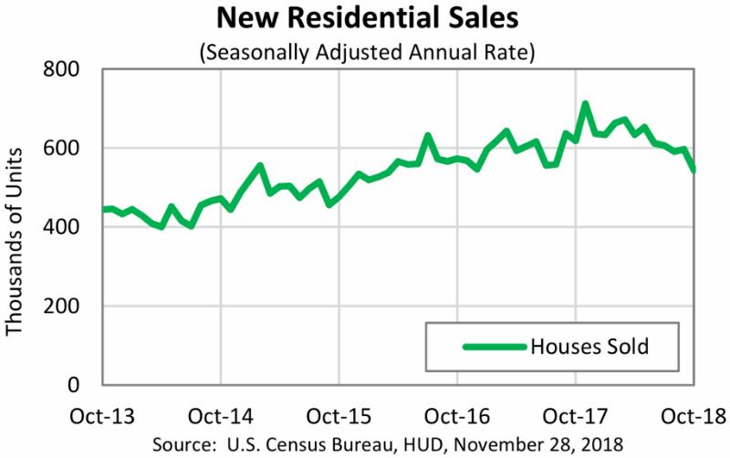 美國10月獨戶新屋銷售盪2016年低!鮑爾:利率瀕中性