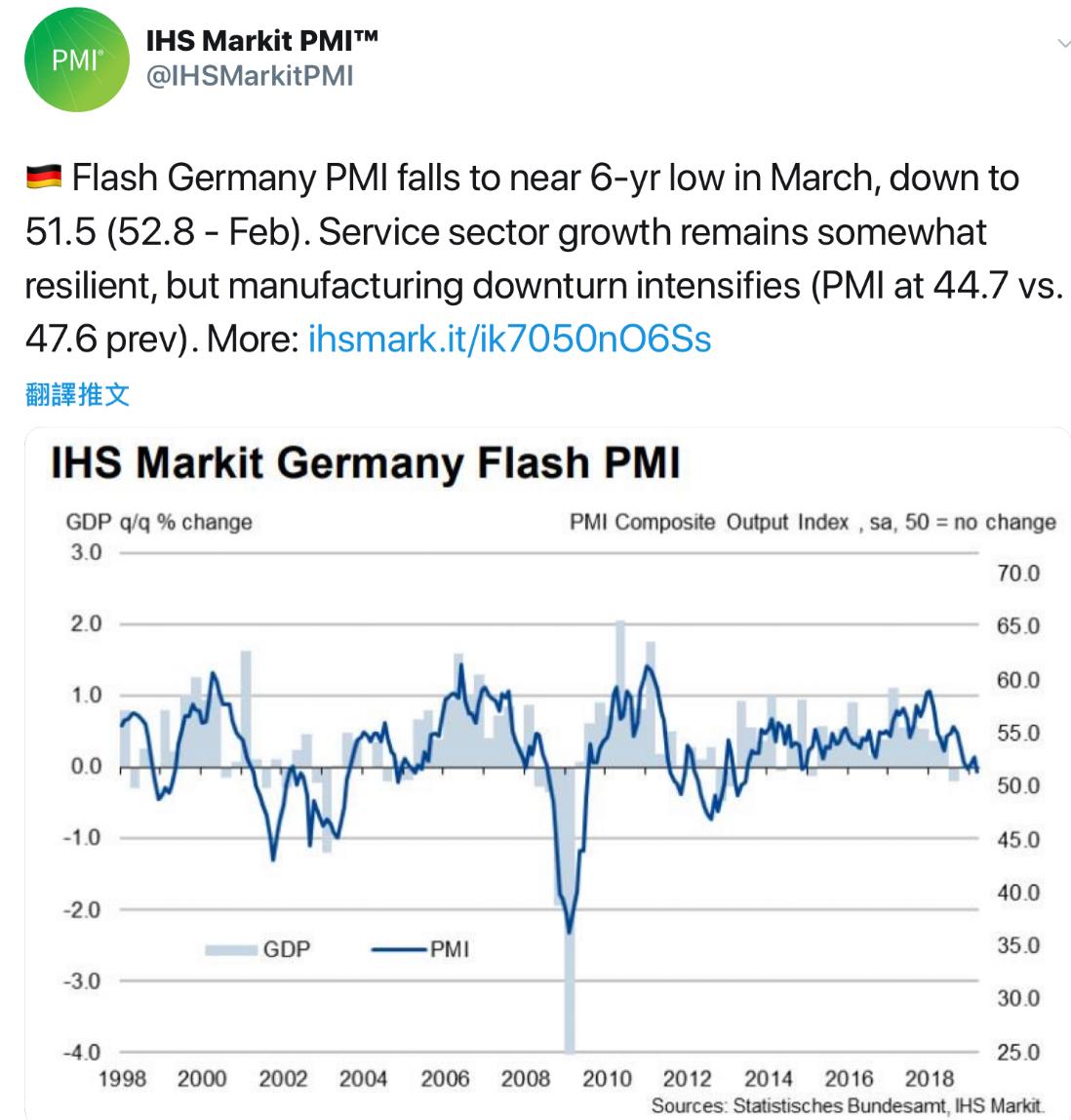 德國製造業PMI盪79個月低、積壓工作創近10年最大跌幅