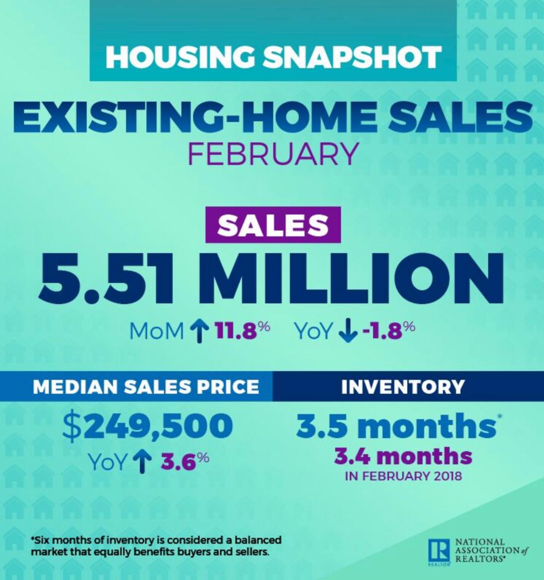 房貸利率降、美國2月成屋銷售創2015年最高升速