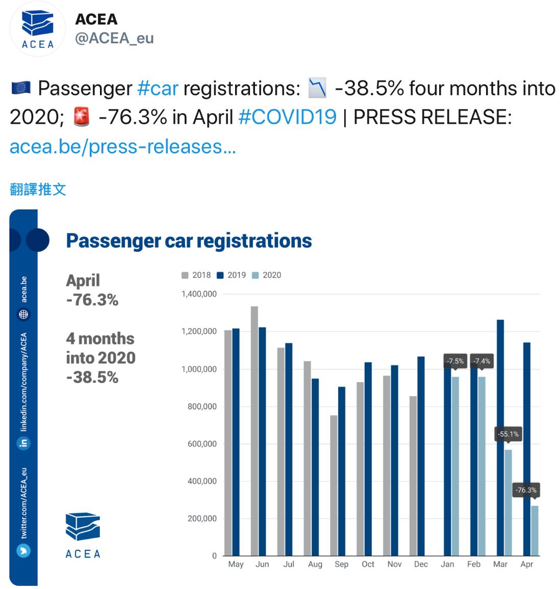 ACEA:歐盟4月轎車註冊量年減76%,義大利暴跌97.6%