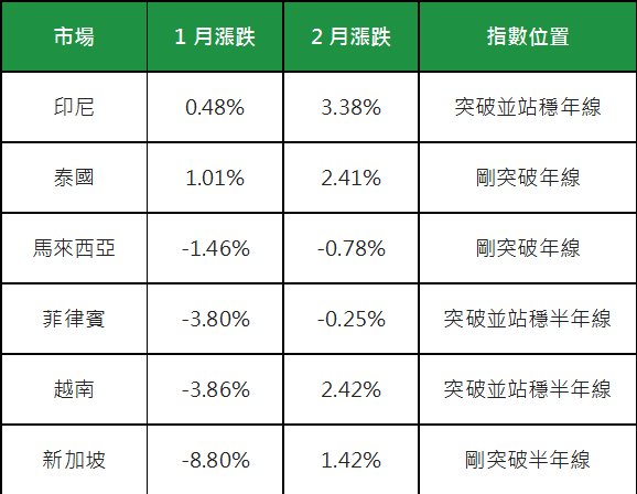 《Fund投资》油价回稳+美缓升息 有利新兴亚股后市