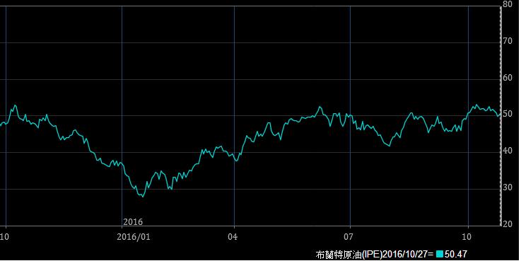 《Fund投资》油市平衡有望加快 能源股不看淡