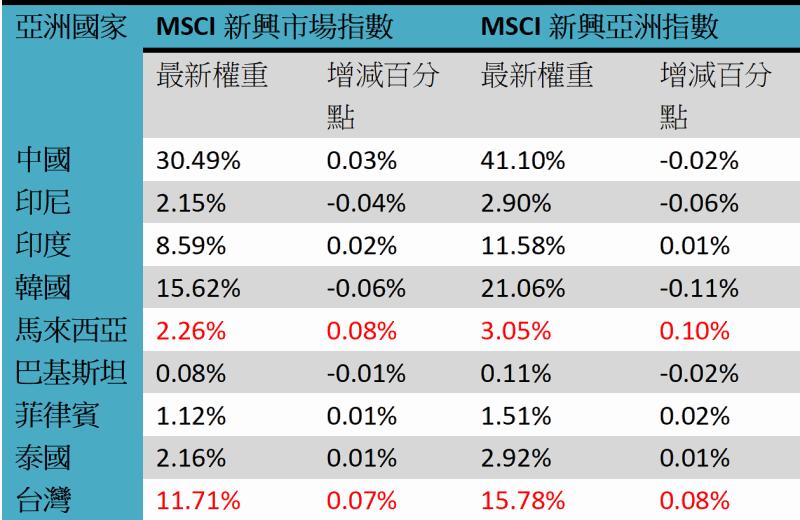 《Fund投資》MSCI季調整:新興亞洲連7升;台股續雙升