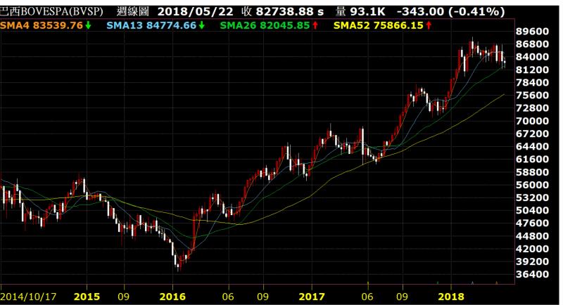 《Fund投資》貶值恐慌肆虐!巴西短震長線仍樂觀