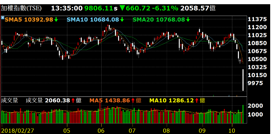 《Fund投資》美股崩跌衝擊信心 投信:台股短線謹慎以對