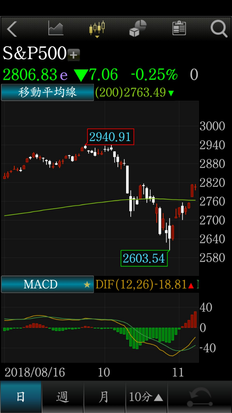 被股災嚇到?美股過去1週反彈 基金與ETF贖回額3週高
